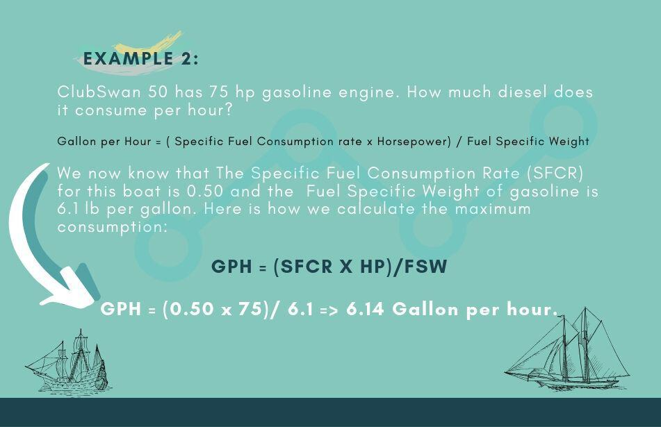 How Much Fuel Does A Sailboat Consume? – sailing education
